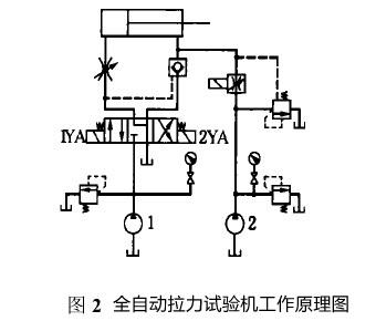 由计算机控制步进电机,进而调节电液比例调速阀的输出,控制液压缸的
