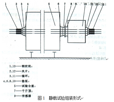 静载试验组装形式